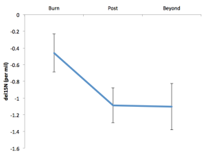 Figure 3: Mean nitrogen isotopic signatures for years of burn events (burn), one year immediately following a burn event (post), and any years more than one year beyond a burn event (beyond). Includes data from all three watersheds.